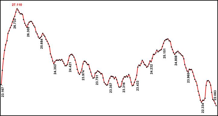 Jahresbilanz - Verlaufskurve
